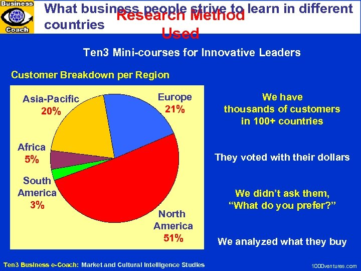 What business people strive to learn in different Research Method countries Used Ten 3