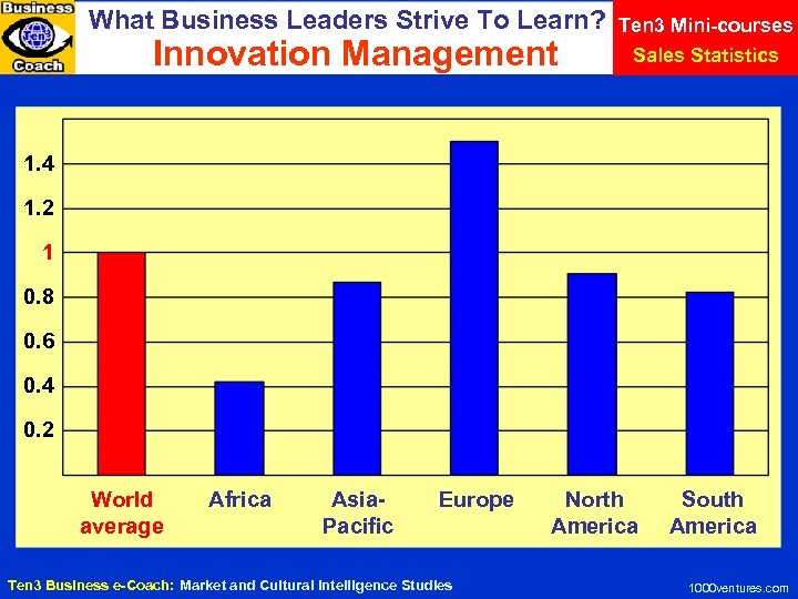 What Business Leaders Strive To Learn? Innovation Management Ten 3 Mini-courses Sales Statistics 1.