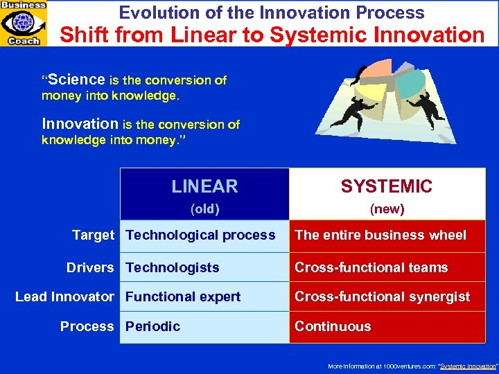 """Evolution of the Innovation Process Shift from Linear to Systemic Innovation """"Science is the"""