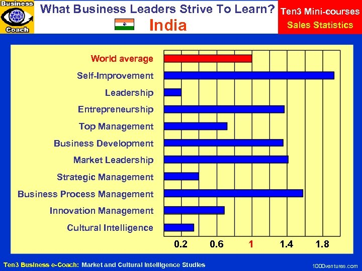 What Business Leaders Strive To Learn? India Ten 3 Mini-courses Sales Statistics World average