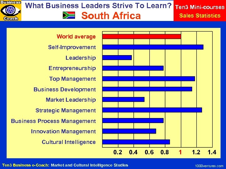 What Business Leaders Strive To Learn? South Africa Ten 3 Mini-courses Sales Statistics World