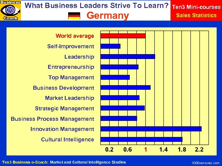 What Business Leaders Strive To Learn? Germany Ten 3 Mini-courses Sales Statistics World average