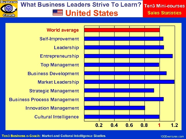What Business Leaders Strive To Learn? United States Ten 3 Mini-courses Sales Statistics World