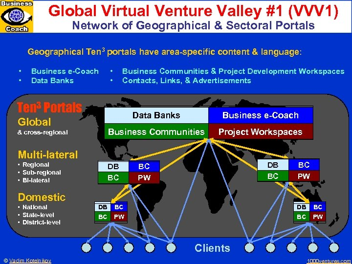 Global Virtual Venture Valley #1 (VVV 1) Network of Geographical & Sectoral Portals Geographical