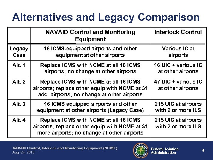 Alternatives and Legacy Comparison NAVAID Control and Monitoring Equipment Interlock Control Legacy Case 16