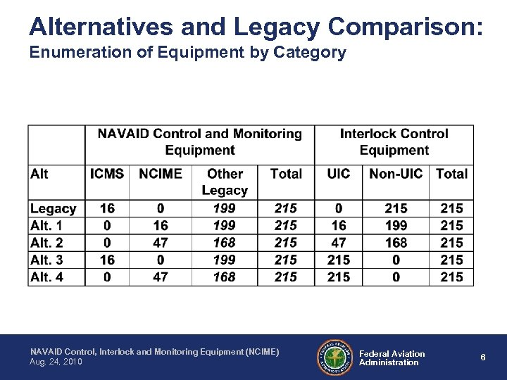 Alternatives and Legacy Comparison: Enumeration of Equipment by Category NAVAID Control, Interlock and Monitoring