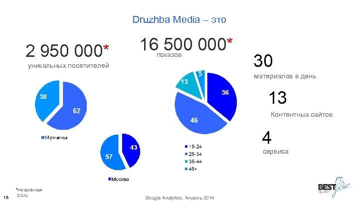 Druzhba Media – это 2 950 000* 16 500 000* показов уникальных посетителей 30