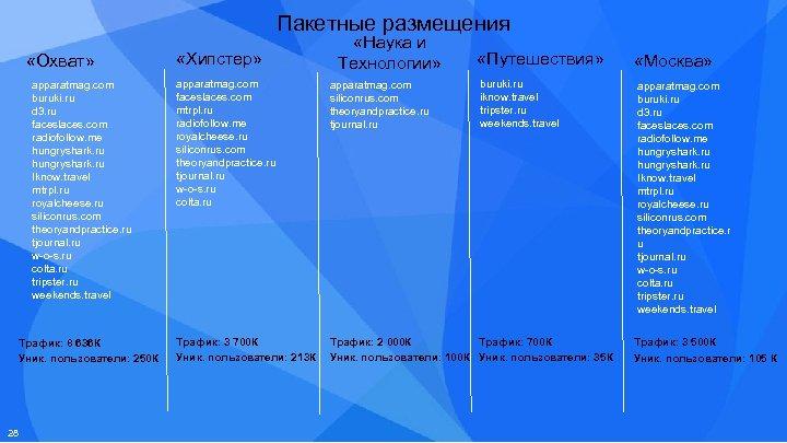 Пакетные размещения «Охват» apparatmag. com buruki. ru d 3. ru faceslaces. com radiofollow. me