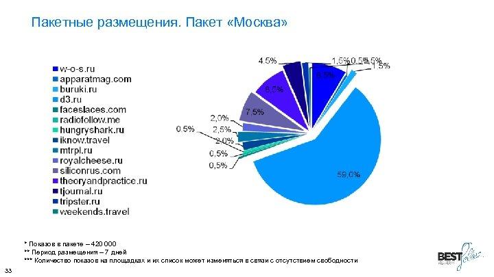 Пакетные размещения. Пакет «Москва» * Показов в пакете – 420 000 ** Период размещения