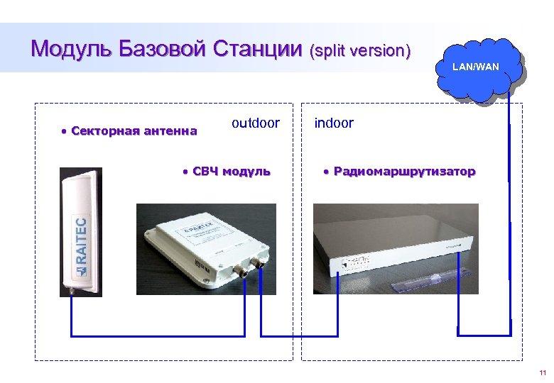 Модуль Базовой Станции (split version) • Секторная антенна outdoor • СВЧ модуль LAN/WAN indoor