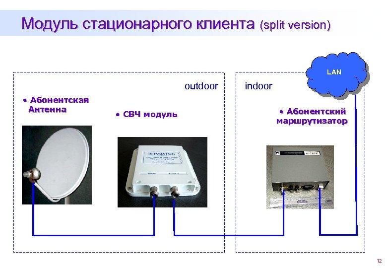 Модуль стационарного клиента (split version) LAN outdoor • Абонентская Антенна • СВЧ модуль indoor