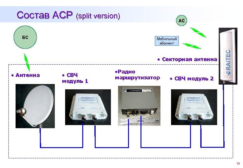 Состав АСР (split version) БС АС Мобильный абонент • Секторная антенна • Антенна •