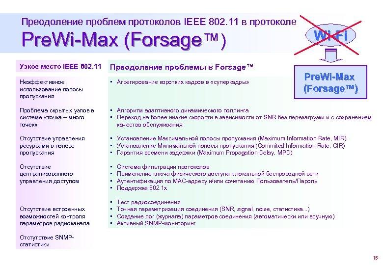 Преодоление проблем протоколов IEEE 802. 11 в протоколе Pre. Wi-Max (Forsage™) Wi-Fi Узкое место