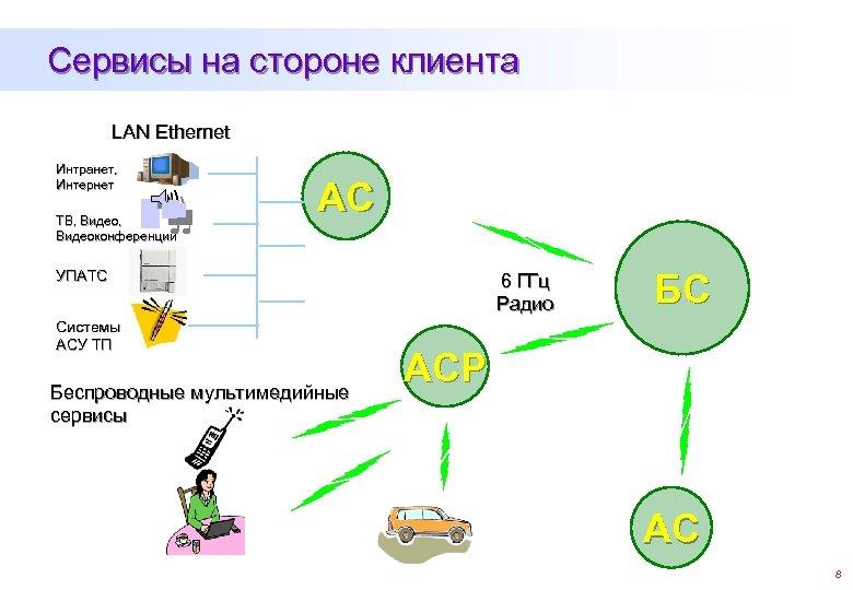Сервисы на стороне клиента LAN Ethernet Интранет, Интернет ТВ, Видеоконференции АС УПАТС Системы АСУ