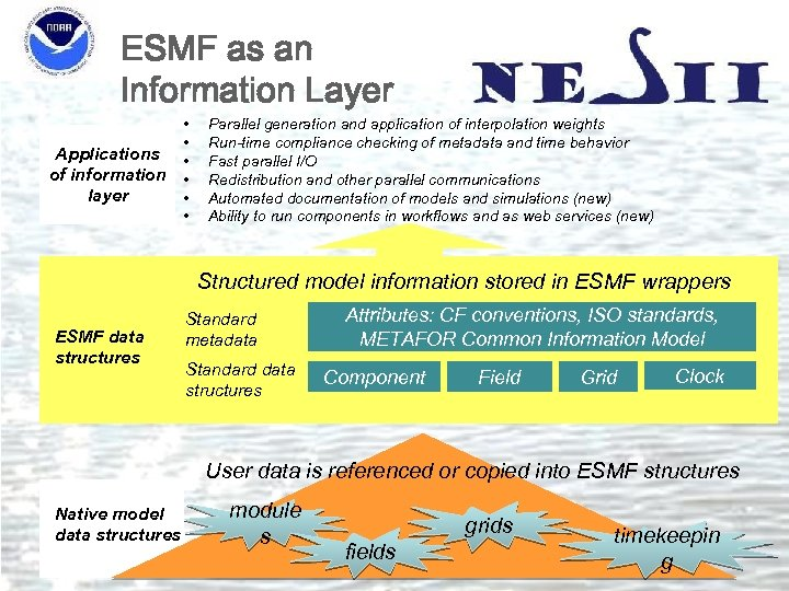 ESMF as an Information Layer Applications of information layer • • • Parallel generation