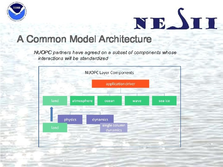 A Common Model Architecture NUOPC partners have agreed on a subset of components whose