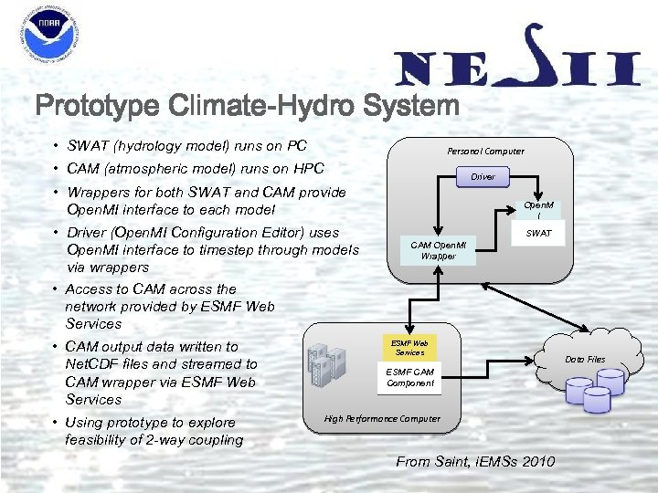Prototype Climate-Hydro System • SWAT (hydrology model) runs on PC Personal Computer • CAM
