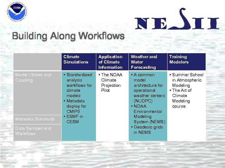 Building Along Workflows Climate Simulations Model Utilities and Coupling Metadata Standards Data Services and