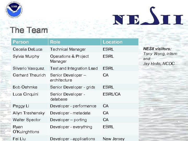 The Team Person Role Location Cecelia De. Luca Technical Manager ESRL Sylvia Murphy Operations