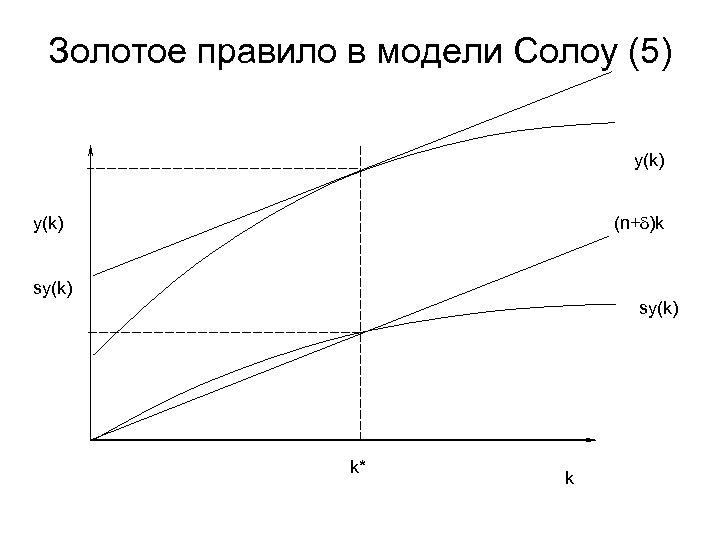 Золотое правило в модели Солоу (5) y(k) (n+d)k sy(k) k* k