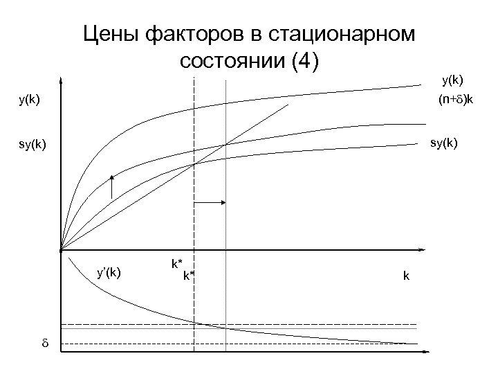 Цены факторов в стационарном состоянии (4) y(k) (n+d)k y(k) sy(k) y'(k) d k* k*