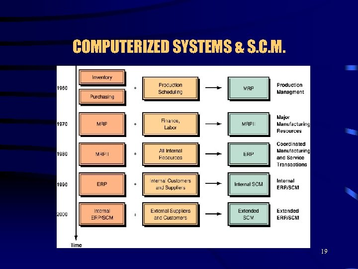 COMPUTERIZED SYSTEMS & S. C. M. 19