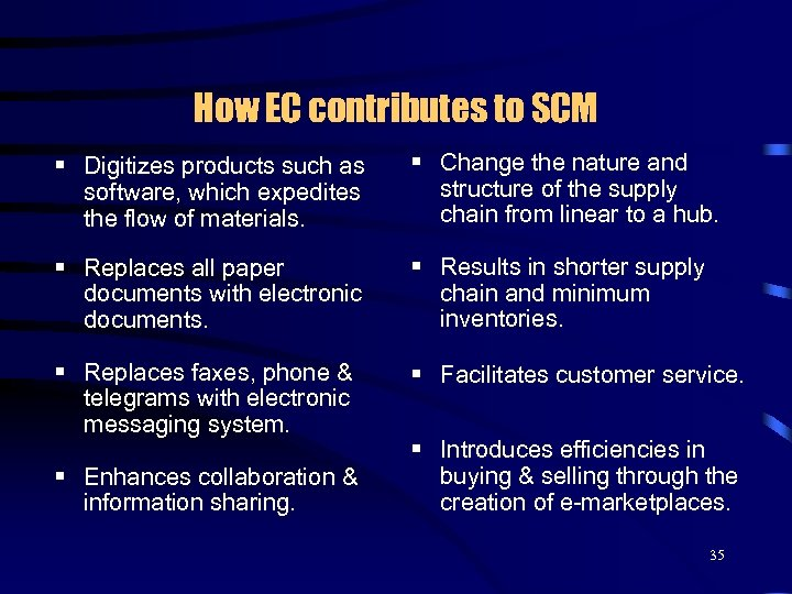 How EC contributes to SCM § Digitizes products such as software, which expedites the