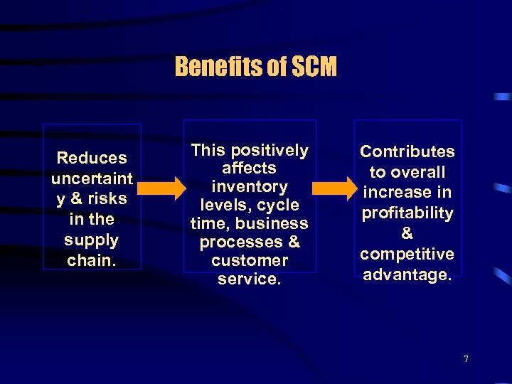 Benefits of SCM Reduces uncertaint y & risks in the supply chain. This positively