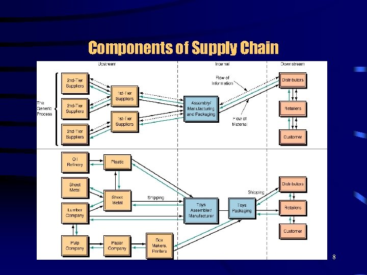 Components of Supply Chain 8