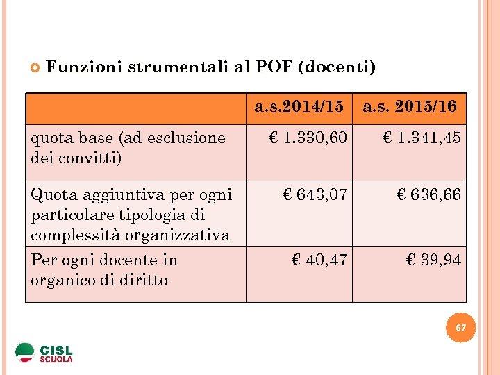 Funzioni strumentali al POF (docenti) a. s. 2014/15 quota base (ad esclusione dei
