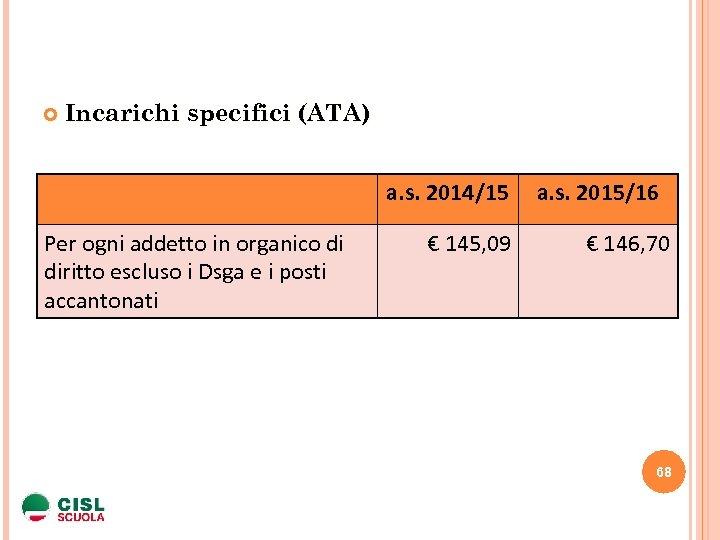 Incarichi specifici (ATA) a. s. 2014/15 Per ogni addetto in organico di diritto