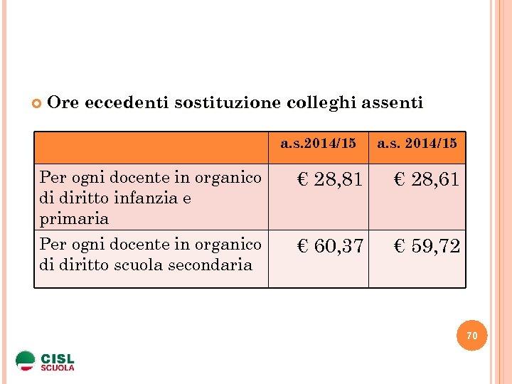 Ore eccedenti sostituzione colleghi assenti a. s. 2014/15 Per ogni docente in organico