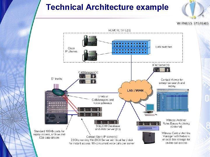 Voice Data Recording with Cisco IP Telephony