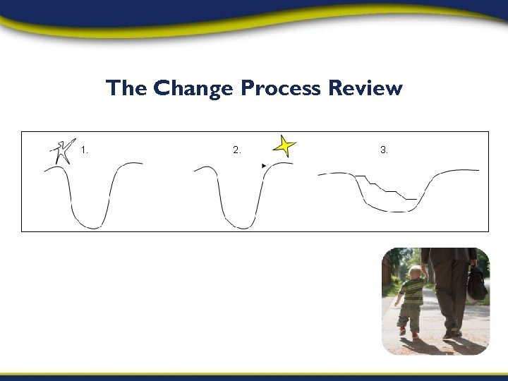 The Change Process Review