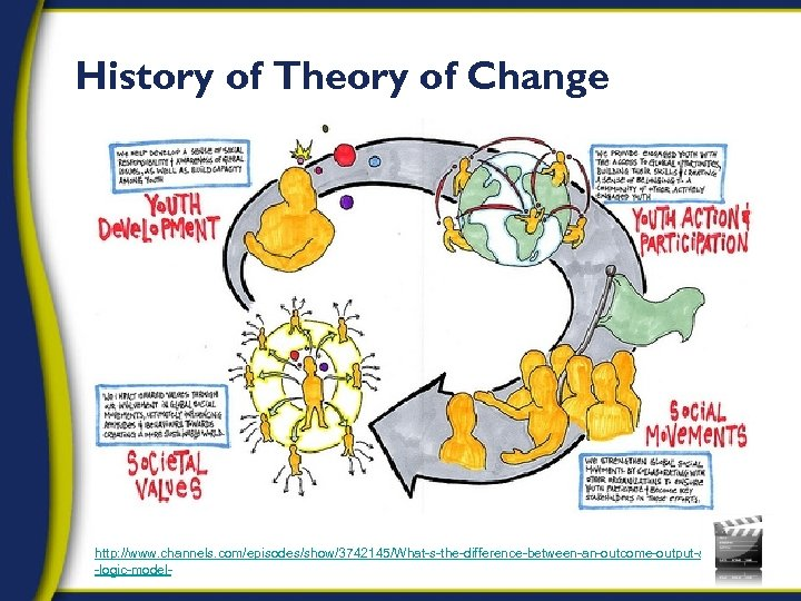 History of Theory of Change http: //www. channels. com/episodes/show/3742145/What-s-the-difference-between-an-outcome-output-and -logic-model-