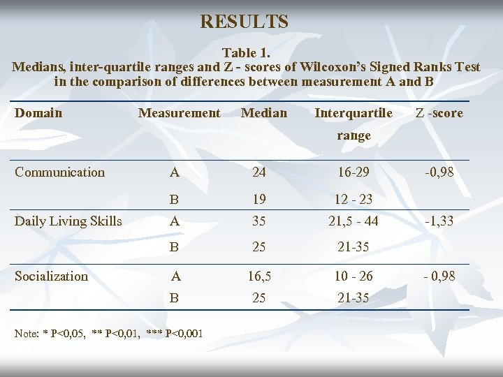 RESULTS Table 1. Medians, inter-quartile ranges and Z - scores of Wilcoxon's Signed Ranks