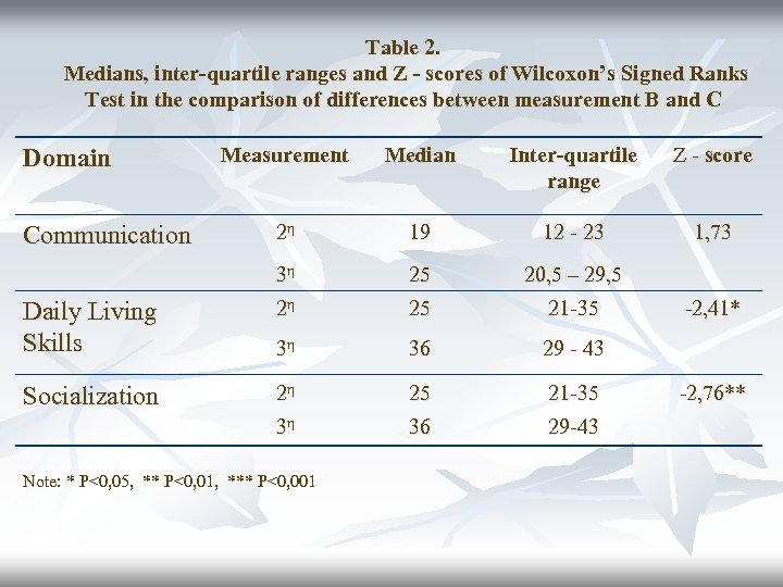 Table 2. Medians, inter-quartile ranges and Z - scores of Wilcoxon's Signed Ranks Test
