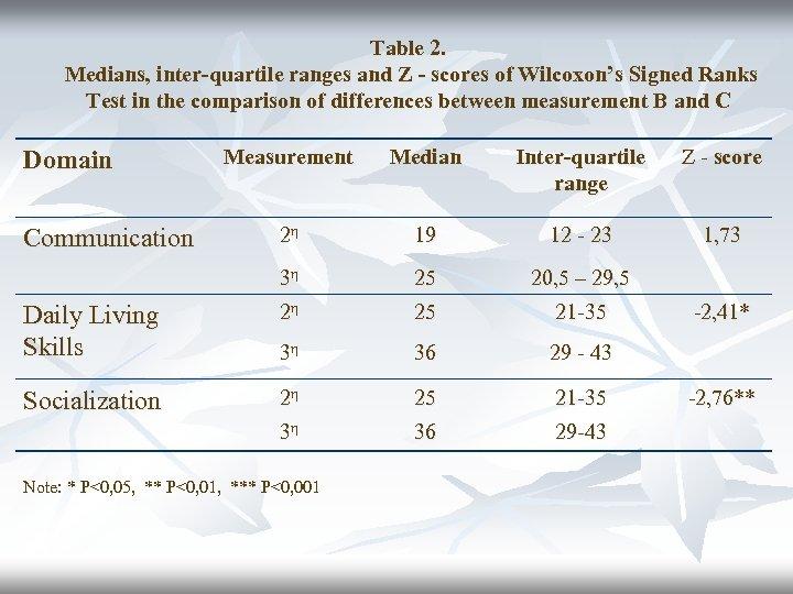 Table 2. Medians, inter-quartile ranges and Z - scores of Wilcoxon's Signed Ranks Test