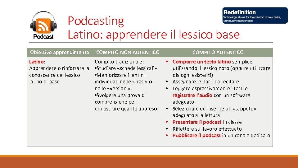 Podcasting Latino: apprendere il lessico base Obiettivo apprendimento COMPITO NON AUTENTICO Latino: Apprendere o