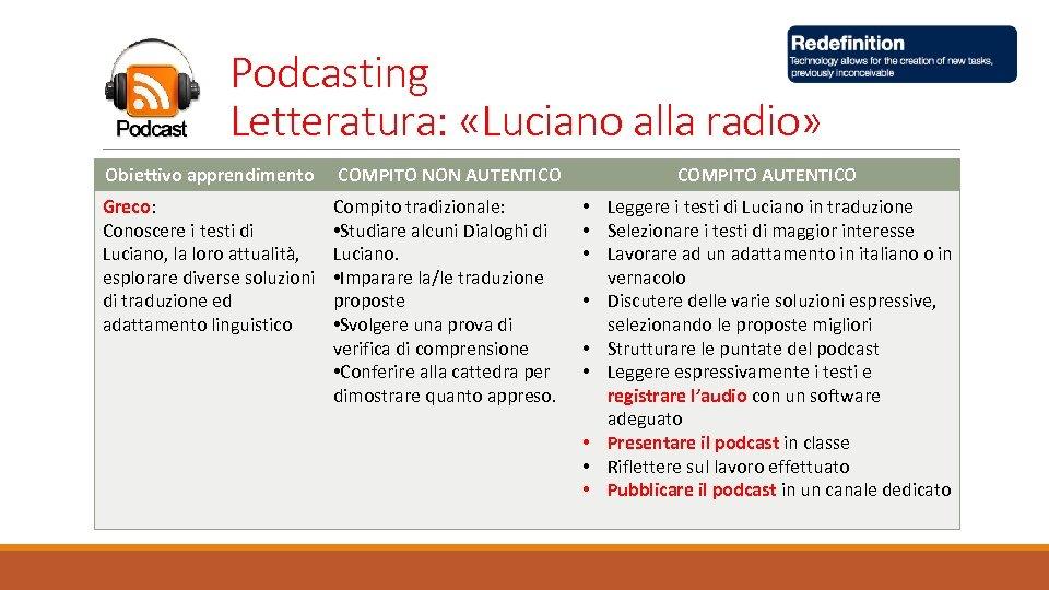 Podcasting Letteratura: «Luciano alla radio» Obiettivo apprendimento COMPITO NON AUTENTICO COMPITO AUTENTICO Greco: Conoscere