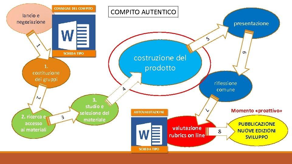 CONSEGNE DEL COMPITO lancio e negoziazione COMPITO AUTENTICO presentazione 5 1 6 SCHEDA TIPO