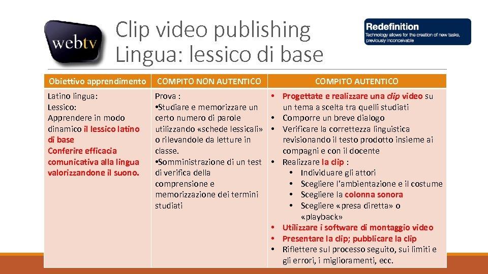 Clip video publishing Lingua: lessico di base Obiettivo apprendimento COMPITO NON AUTENTICO COMPITO AUTENTICO