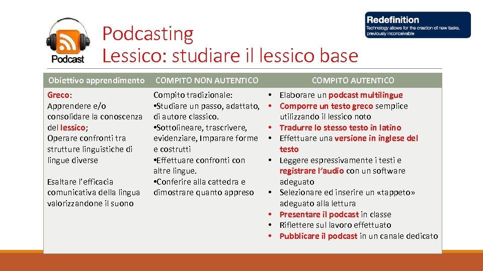 Podcasting Lessico: studiare il lessico base Obiettivo apprendimento COMPITO NON AUTENTICO COMPITO AUTENTICO Greco: