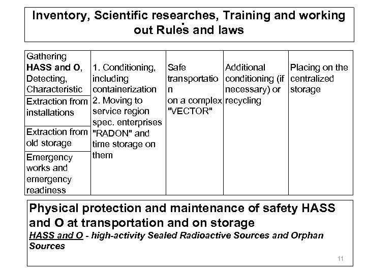 . Inventory, Scientific researches, Training and working out Rules and laws Gathering HASS and