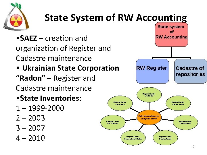 State System of RW Accounting • SAEZ – creation and organization of Register and