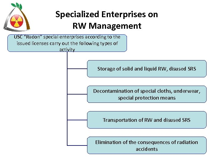 """Specialized Enterprises on RW Management USC """"Radon"""" special enterprises according to the issued licenses"""