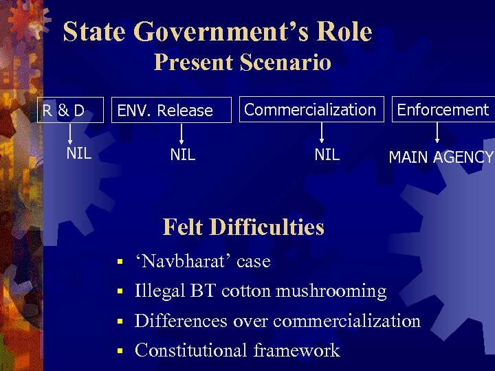 State Government's Role Present Scenario R&D ENV. Release NIL Commercialization NIL Enforcement MAIN AGENCY