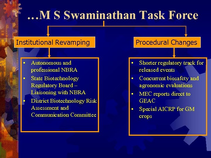 …M S Swaminathan Task Force Institutional Revamping Autonomous and professional NBRA § State Biotechnology