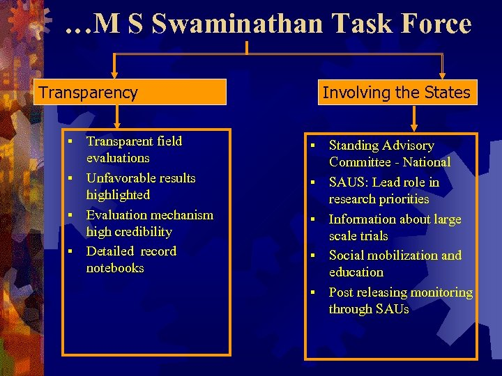 …M S Swaminathan Task Force Transparency Transparent field evaluations § Unfavorable results highlighted §