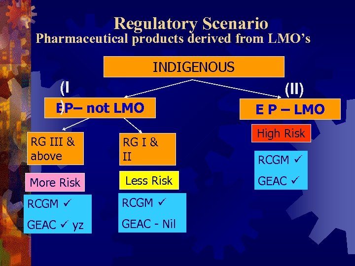 Regulatory Scenario Pharmaceutical products derived from LMO's INDIGENOUS (I ) EP– not LMO RG